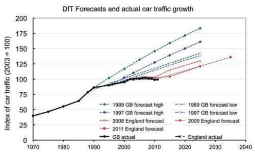 DfT_forecasts_LTT_phil_goodwin