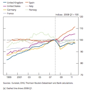 BoE Labour productivity