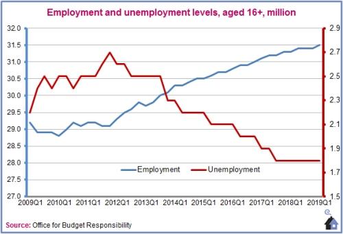 Budget-employment