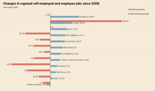 Where the jobs aren't